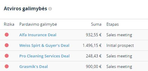 pardavimų analizė